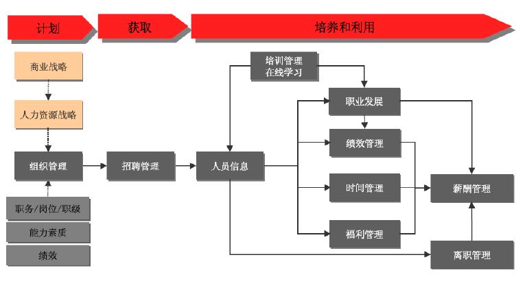 人力资源管理平台应覆盖的人力资源管理流程图