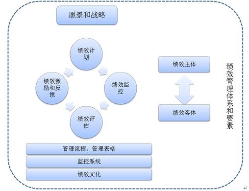 有效绩效管理体系流程及设计